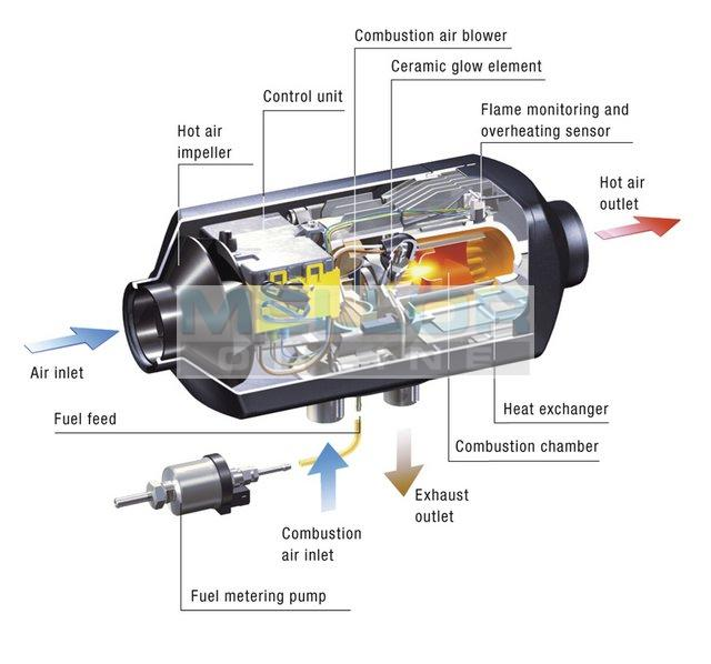Espar d2 heater wiring diagram | wiring library.